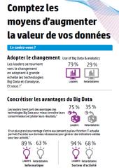 Comptez les moyens d'augmenter la valeur de vos données